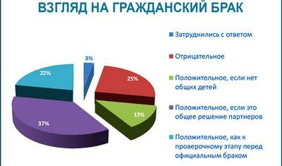 закон украины о разделе имущества после смерти